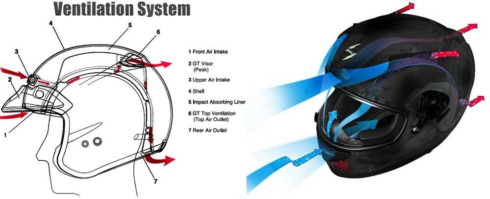 best motorcycle helmets ventilation system